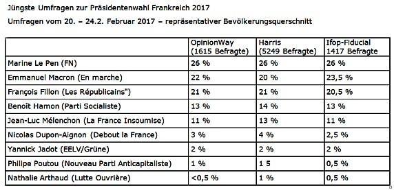 FR Umfrage 2017-02-20