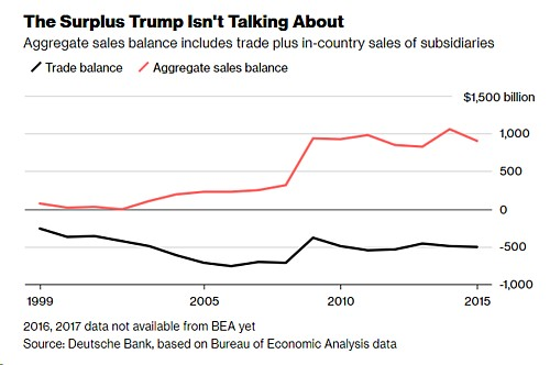 USA Sales Balance Bloomberg