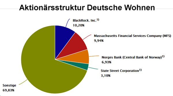 Deutsche Wohnen Aktionaersstruktur